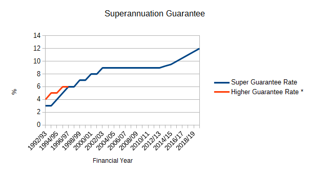 Historical rates for Superannuation Guarantee
