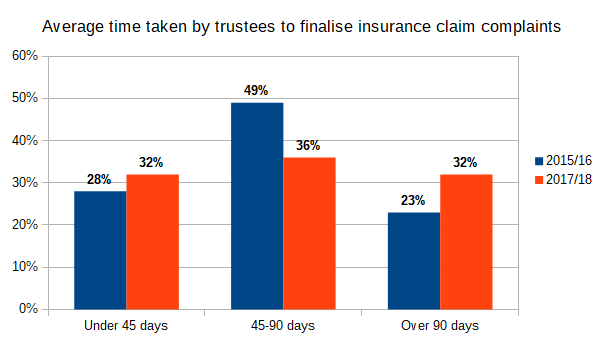 Average time taken by super fund trustees to finalise insurance claim complaints