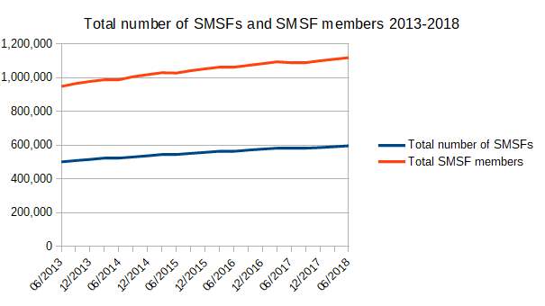 Total number of SMSFs and SMSF members 2013-2018